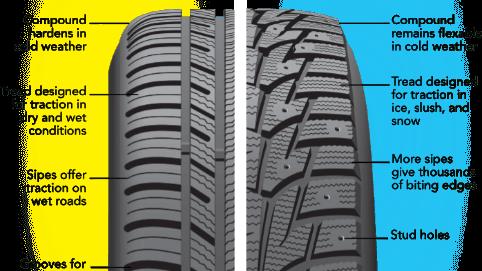 All Season tires Versus Winter/Snow tires
